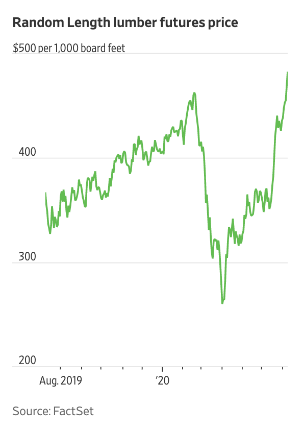 Random Length Lumber Futures Price