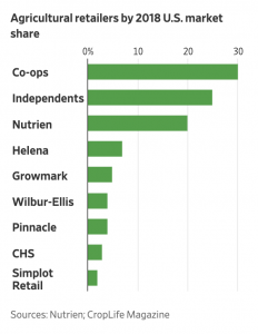Agriculture Retailers by 2018 U.S. Market Share